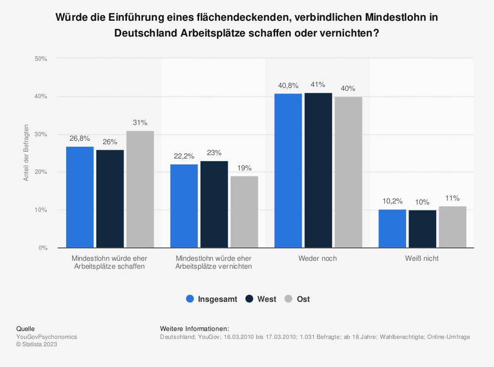 Statistik: Würde die Einführung eines flächendeckenden, verbindlichen Mindestlohn in Deutschland Arbeitsplätze schaffen oder vernichten? | Statista