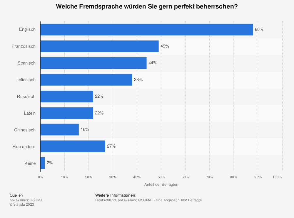 Statistik: Welche Fremdsprache würden Sie gern perfekt beherrschen? | Statista