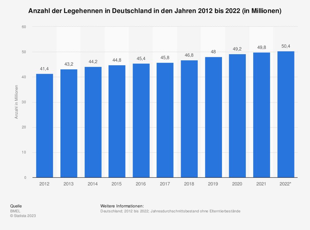 Statistik: Anzahl der Legehennen in Deutschland in den Jahren 2012 bis 2019 (in Millionen) | Statista
