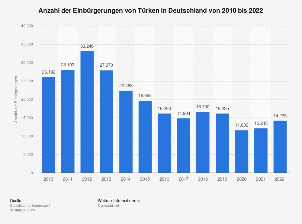 Statistik: Anzahl der Einbürgerungen von Türken in Deutschland von 2003 bis 2017 | Statista