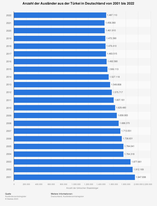Statistik: Anzahl der Ausländer aus der Türkei in Deutschland von 2001 bis 2019 | Statista