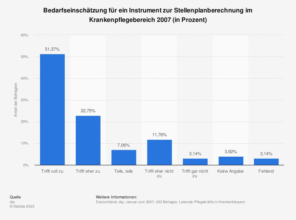 Statistik: Bedarfseinschätzung für ein Instrument zur Stellenplanberechnung im Krankenpflegebereich 2007 (in Prozent) | Statista