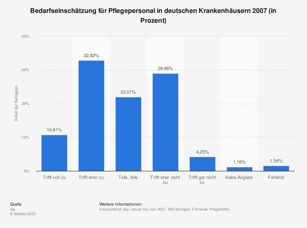 Statistik: Bedarfseinschätzung für Pflegepersonal in deutschen Krankenhäusern 2007 (in Prozent) | Statista