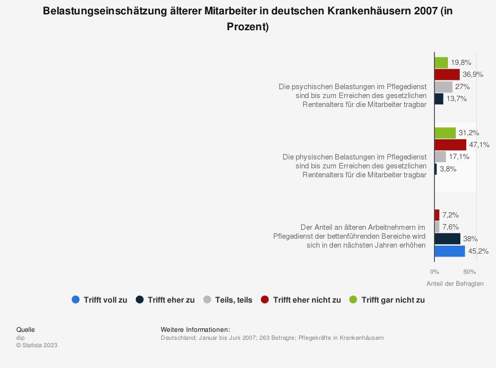 Statistik: Belastungseinschätzung älterer Mitarbeiter in deutschen Krankenhäusern 2007 (in Prozent) | Statista