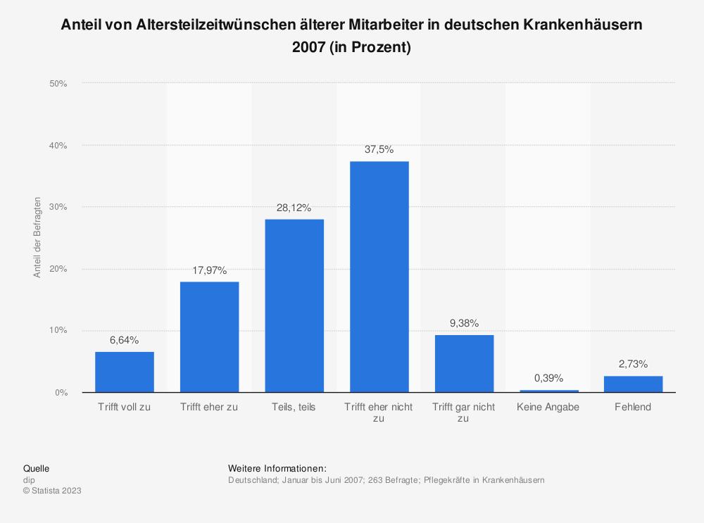 Statistik: Anteil von Altersteilzeitwünschen älterer Mitarbeiter in deutschen Krankenhäusern 2007 (in Prozent) | Statista