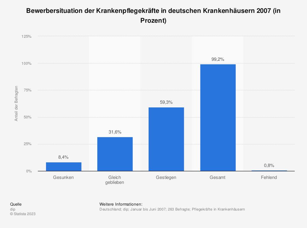 Statistik: Bewerbersituation der Krankenpflegekräfte in deutschen Krankenhäusern 2007 (in Prozent) | Statista