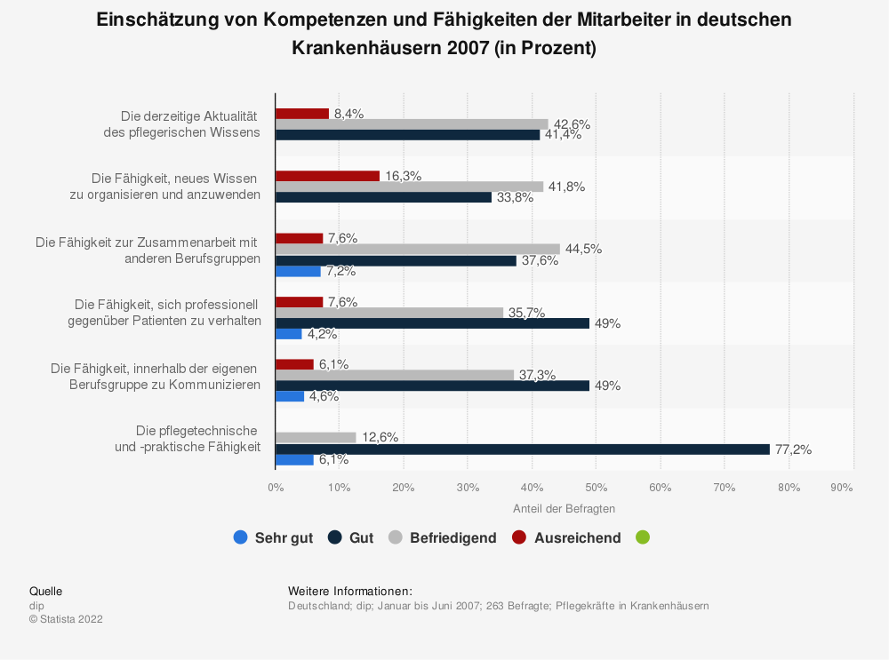 Statistik: Einschätzung von Kompetenzen und Fähigkeiten der Mitarbeiter in deutschen Krankenhäusern 2007 (in Prozent) | Statista