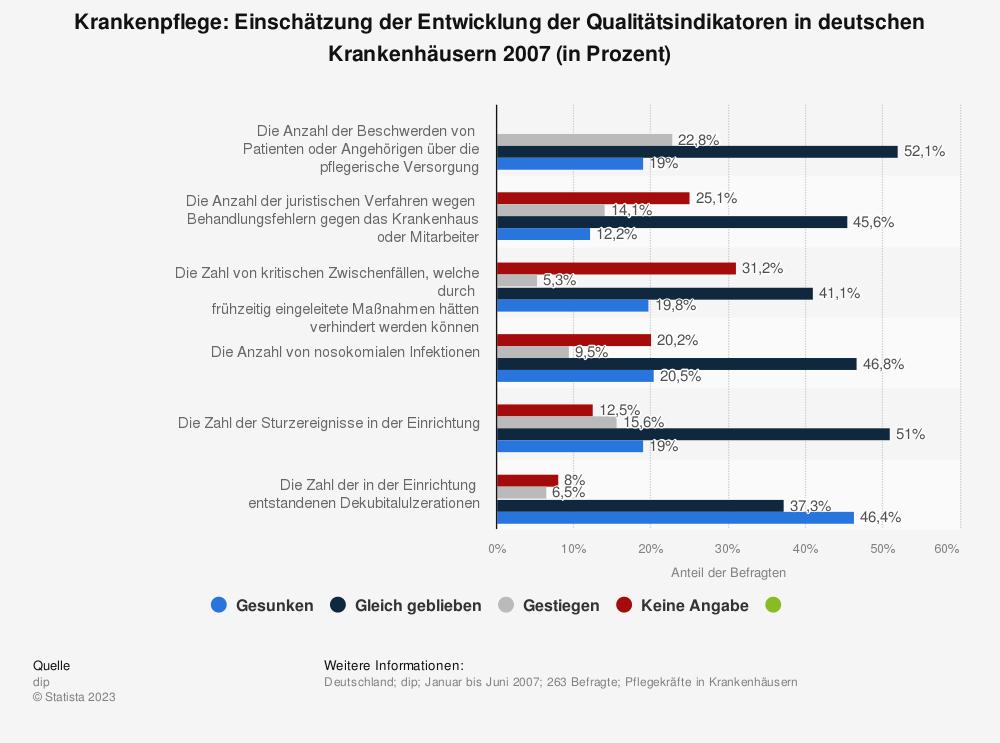 Statistik: Krankenpflege: Einschätzung der Entwicklung der Qualitätsindikatoren in deutschen Krankenhäusern 2007 (in Prozent) | Statista