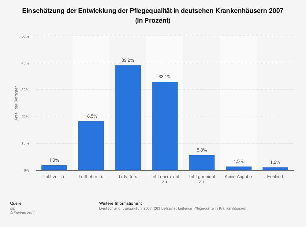 Statistik: Einschätzung der Entwicklung der Pflegequalität in deutschen Krankenhäusern 2007 (in Prozent) | Statista