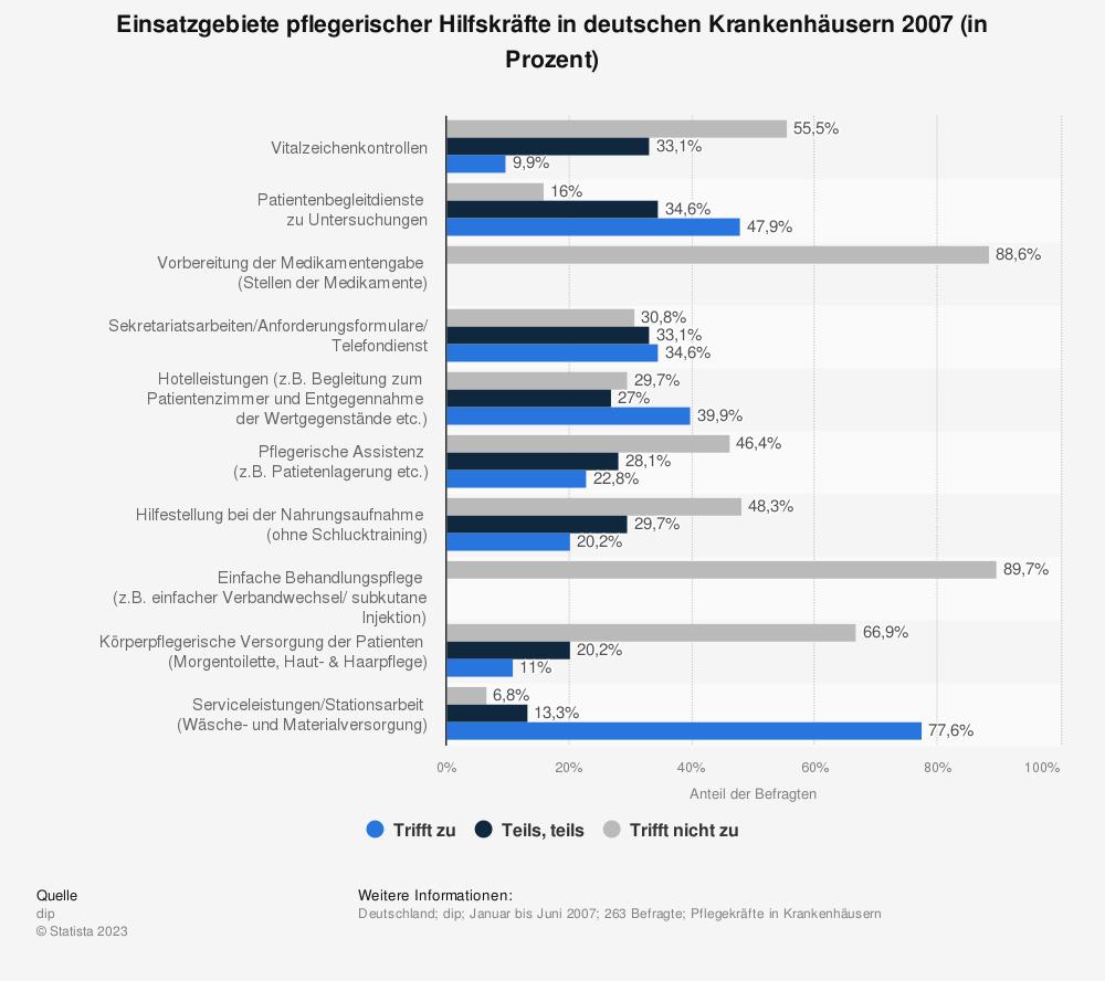 Statistik: Einsatzgebiete pflegerischer Hilfskräfte in deutschen Krankenhäusern 2007 (in Prozent) | Statista