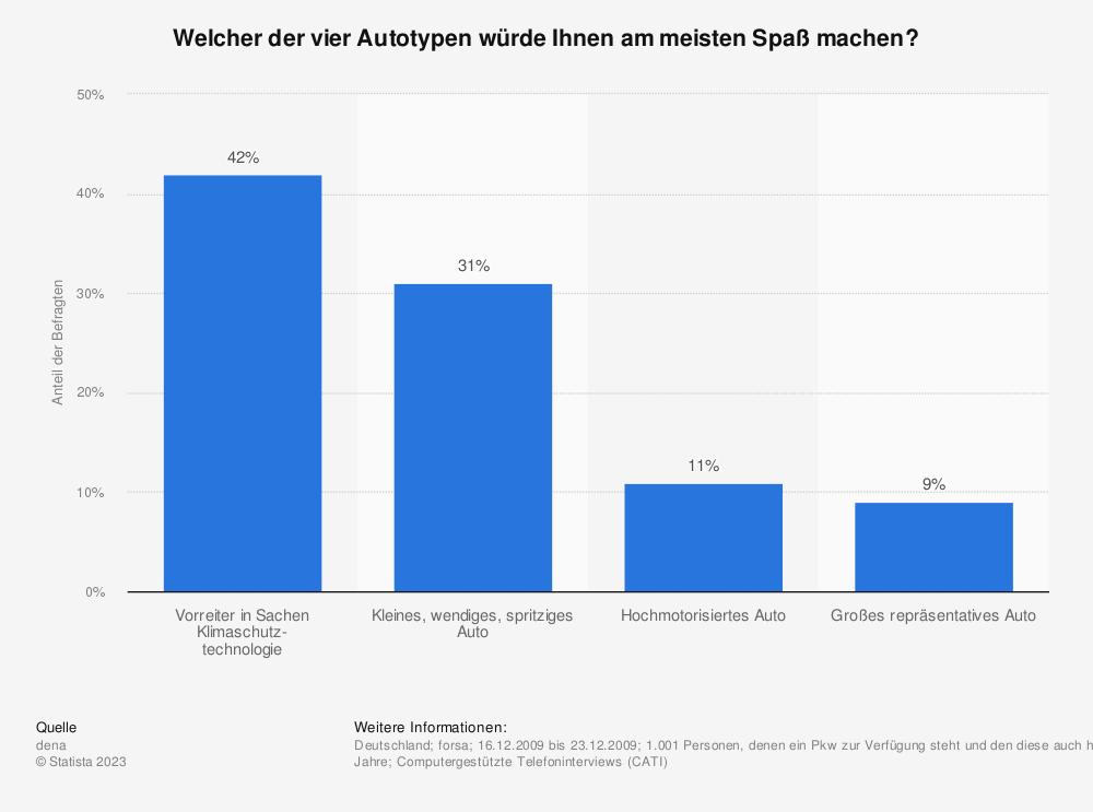Statistik: Welcher der vier Autotypen würde Ihnen am meisten Spaß machen? | Statista