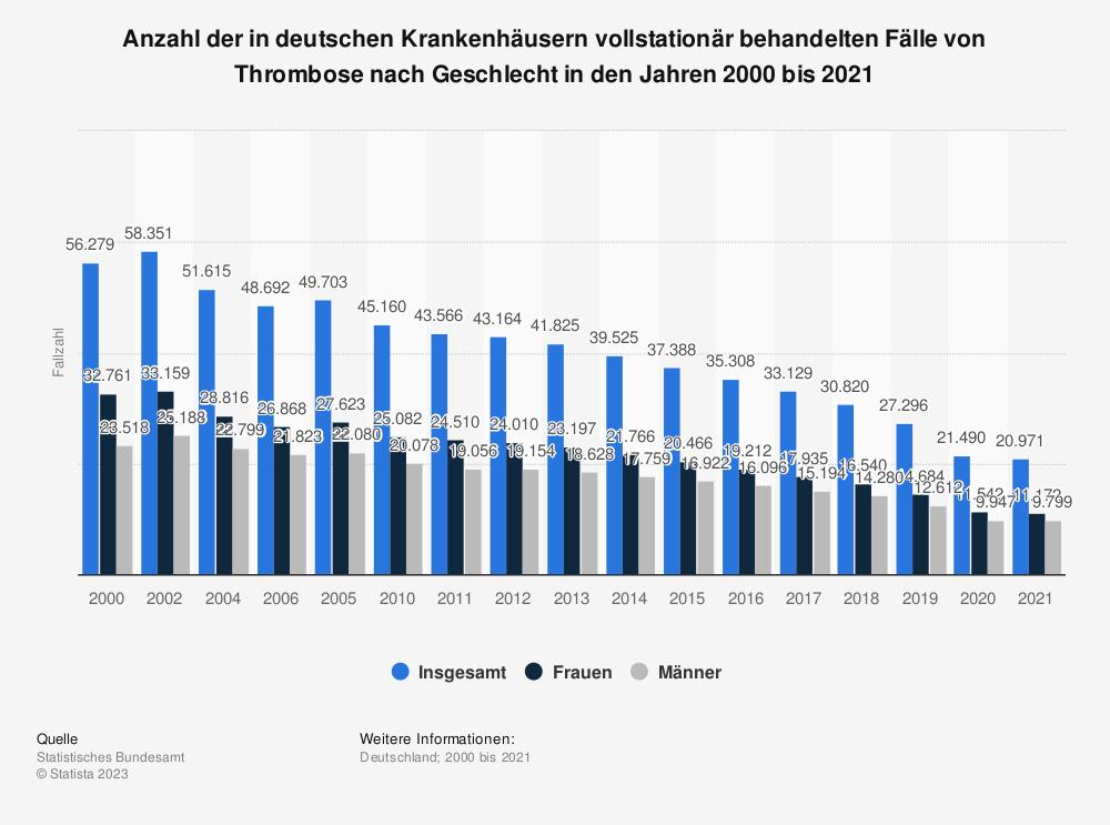 Statistik: Anzahl der in deutschen Krankenhäusern vollstationär behandelten Fälle von Thrombose nach Geschlecht in den Jahren 2000 bis 2017 | Statista