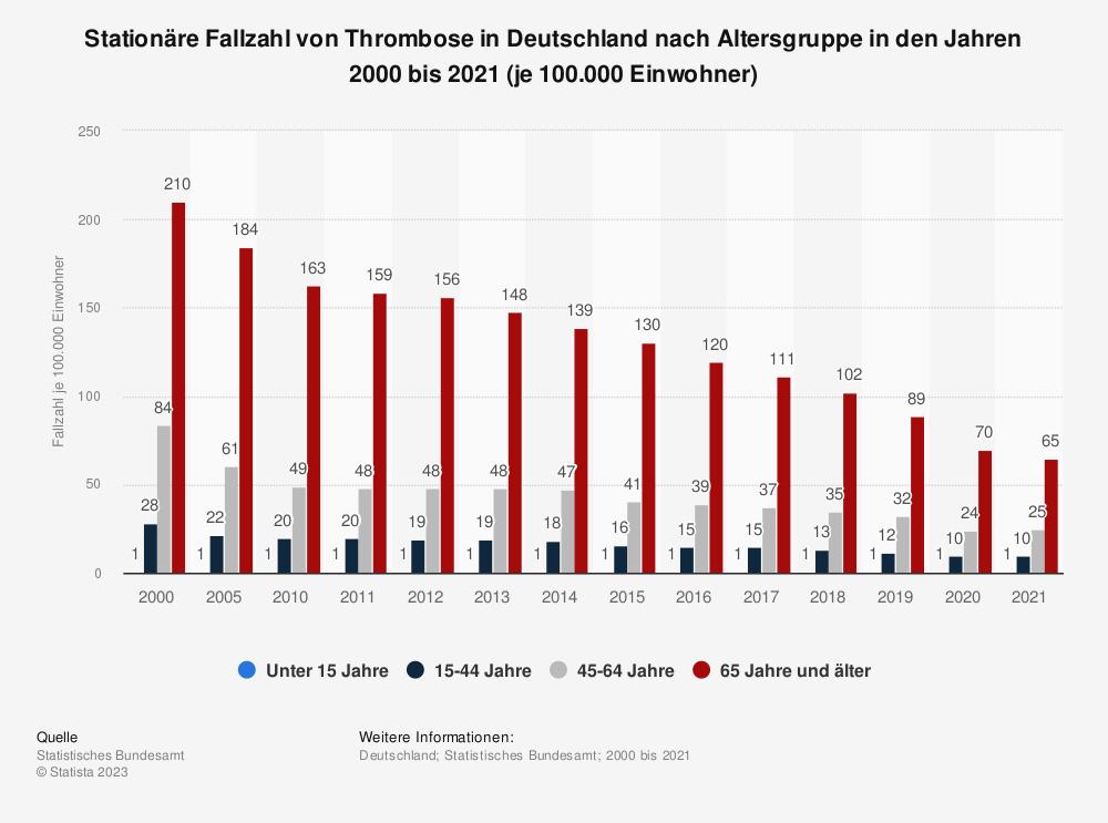 Statistik: Altersspezifische Fallzahl von Thrombose in Deutschland in den Jahren 2000 bis 2018 (je 100.000 Einwohner) | Statista