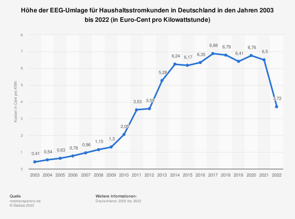 Statistik: Höhe der EEG-Umlage für Haushaltsstromkunden in Deutschland in den Jahren 2003 bis 2020 (in Euro-Cent pro Kilowattstunde) | Statista
