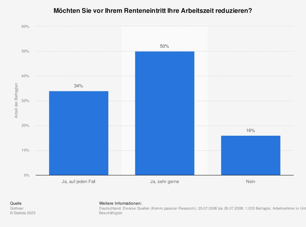 Statistik: Möchten Sie vor Ihrem Renteneintritt Ihre Arbeitszeit reduzieren? | Statista