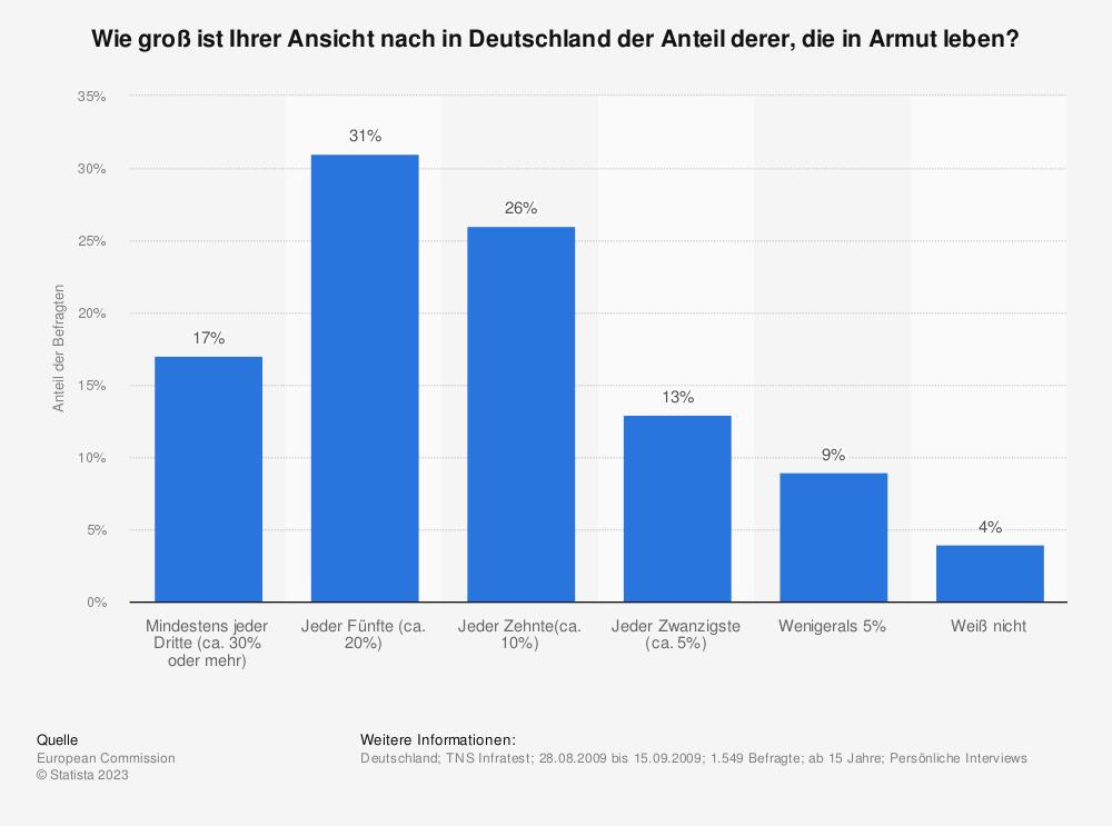 Statistik: Wie groß ist Ihrer Ansicht nach in Deutschland der Anteil derer, die in Armut leben? | Statista