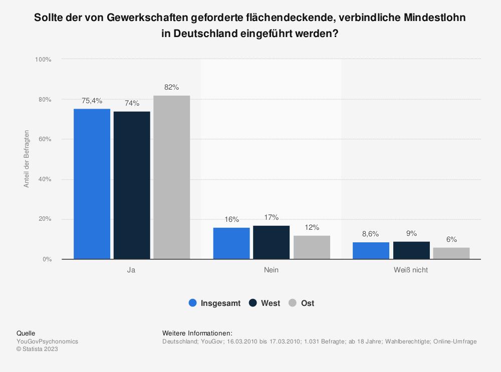 Statistik: Sollte der von Gewerkschaften geforderte flächendeckende, verbindliche Mindestlohn in Deutschland eingeführt werden? | Statista