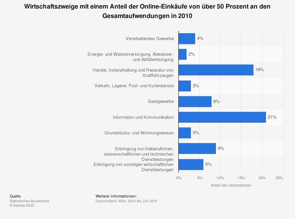 Statistik: Wirtschaftszweige mit einem Anteil der Online-Einkäufe von über 50 Prozent an den Gesamtaufwendungen in 2010 | Statista