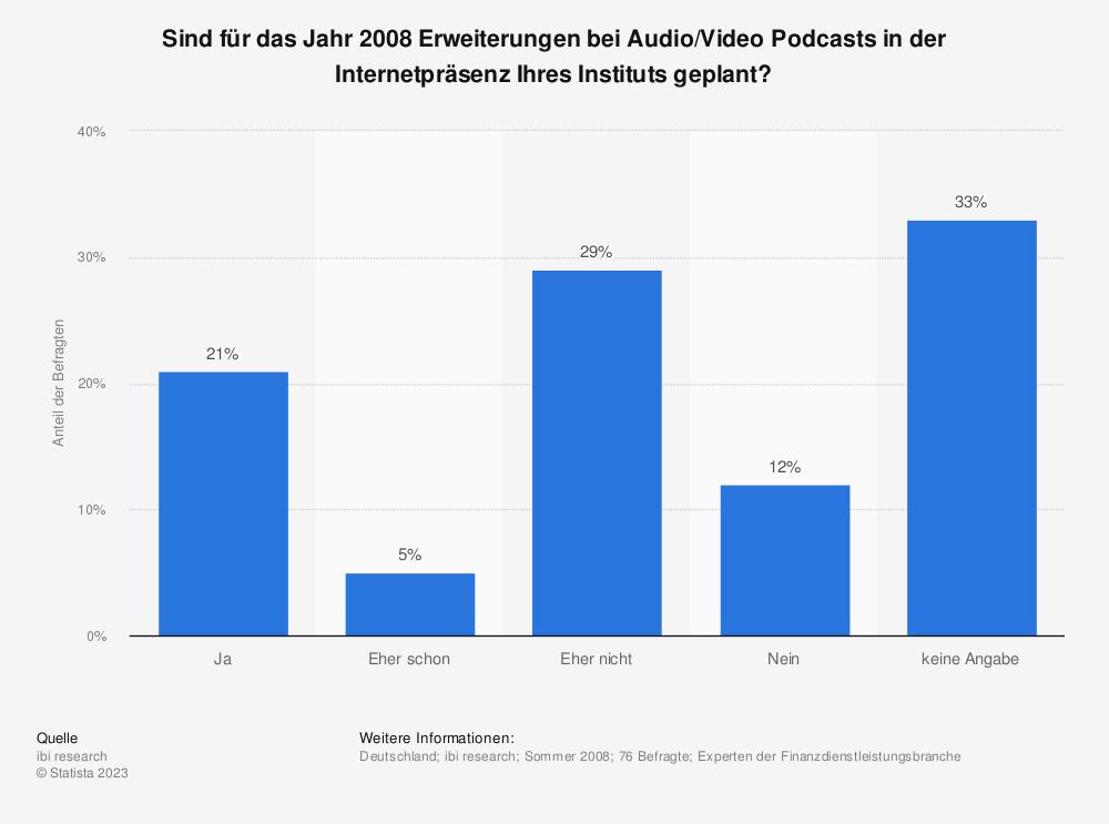 Statistik: Sind für das Jahr 2008 Erweiterungen bei Audio/Video Podcasts in der Internetpräsenz Ihres Instituts geplant?  | Statista