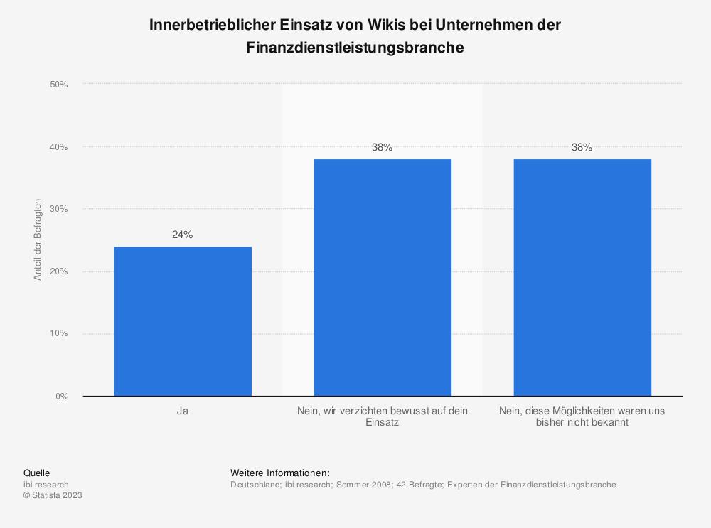 Statistik: Innerbetrieblicher Einsatz von Wikis bei Unternehmen der Finanzdienstleistungsbranche | Statista