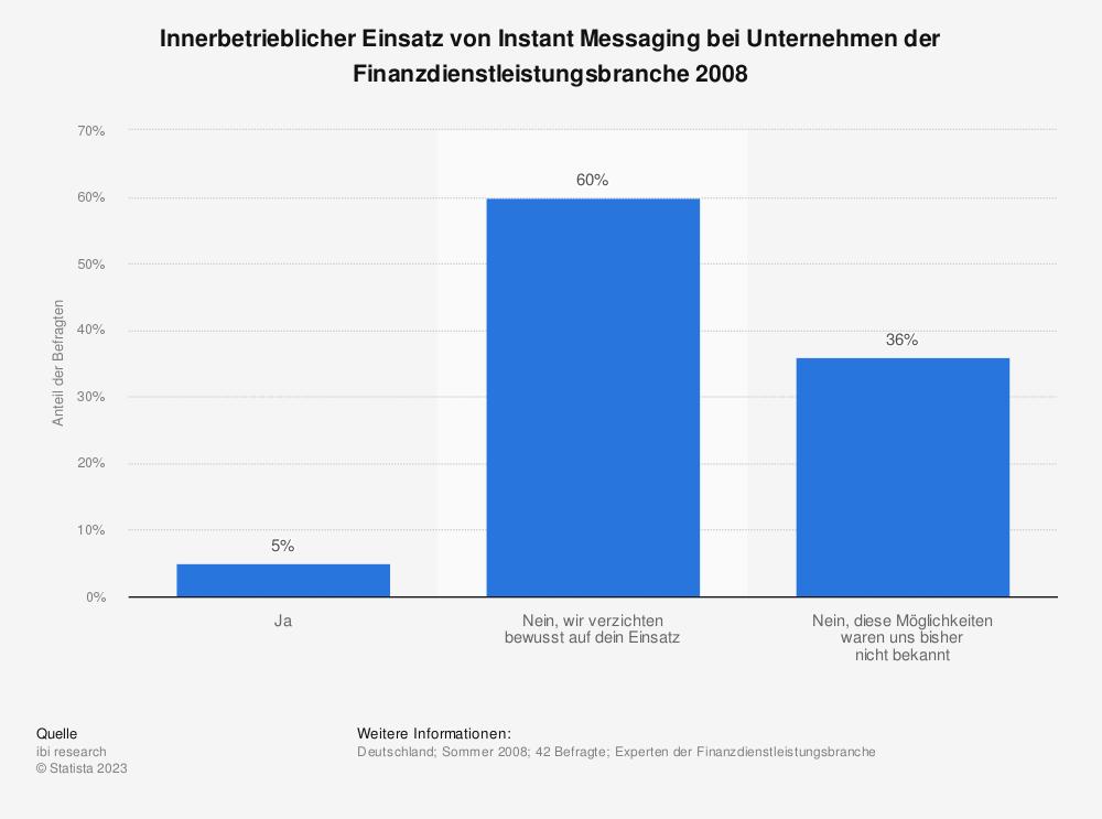 Statistik: Innerbetrieblicher Einsatz von Instant Messaging bei Unternehmen der Finanzdienstleistungsbranche 2008 | Statista
