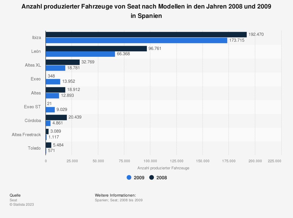 Statistik: Anzahl produzierter Fahrzeuge von Seat nach Modellen in den Jahren 2008 und 2009 in Spanien | Statista