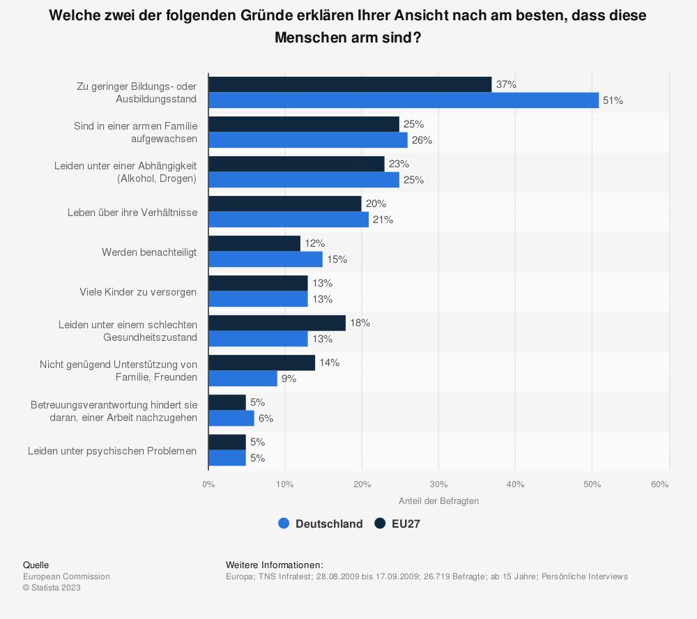 Statistik: Welche zwei der folgenden Gründe erklären Ihrer Ansicht nach am besten, dass diese Menschen arm sind? | Statista