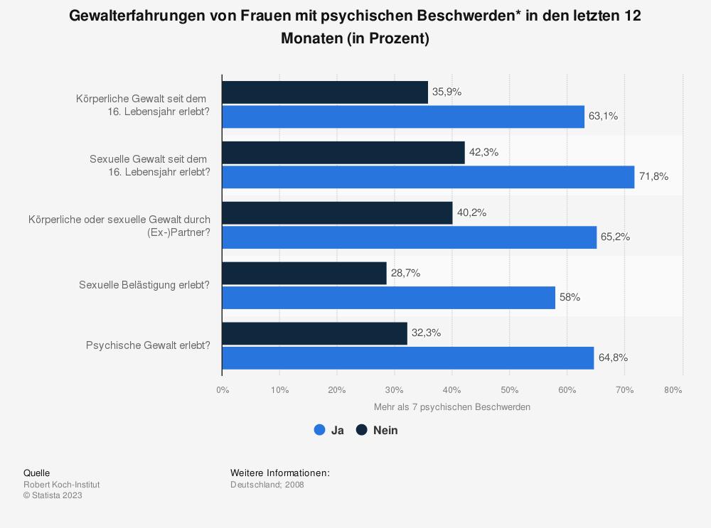 Statistik: Gewalterfahrungen von Frauen mit psychischen Beschwerden* in den letzten 12 Monaten (in Prozent) | Statista