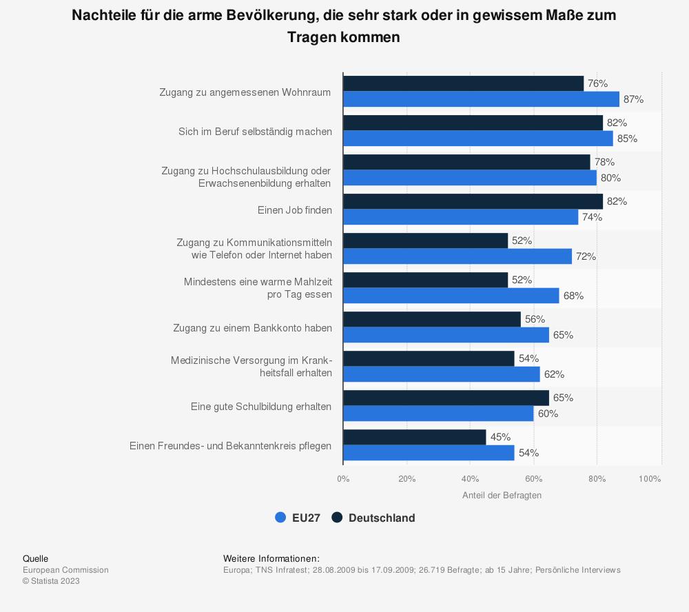 Statistik: Nachteile für die arme Bevölkerung, die sehr stark oder in gewissem Maße zum Tragen kommen | Statista