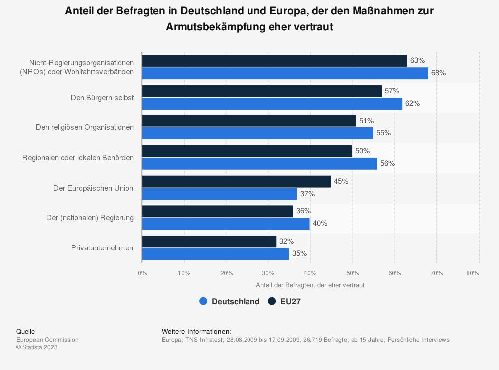 Statistik: Anteil der Befragten in Deutschland und Europa, der den Maßnahmen zur Armutsbekämpfung eher vertraut | Statista