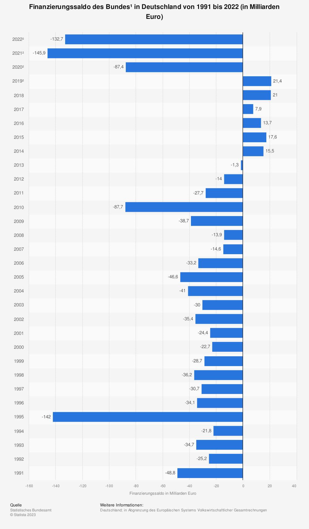 Statistik: Finanzierungssaldo des Bundes in Deutschland von 2012 bis 2017 (in Milliarden Euro) | Statista