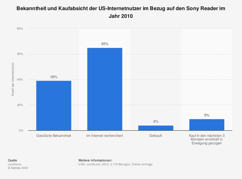 Statistik: Bekanntheit und Kaufabsicht der US-Internetnutzer im Bezug auf den Sony Reader im Jahr 2010 | Statista