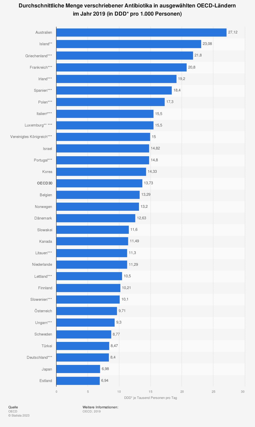 Statistik: Durchschnittliche Menge verschriebener Antibiotika in ausgewählten OECD-Ländern im Jahr 2017 (in DDD* pro 1.000 Personen) | Statista
