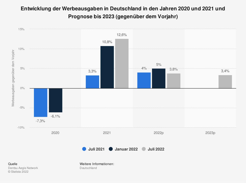 Statistik: Entwicklung der Werbeausgaben in Deutschland in den Jahren 2018 und 2019 und Prognose bis 2021 (gegenüber dem Vorjahr) | Statista