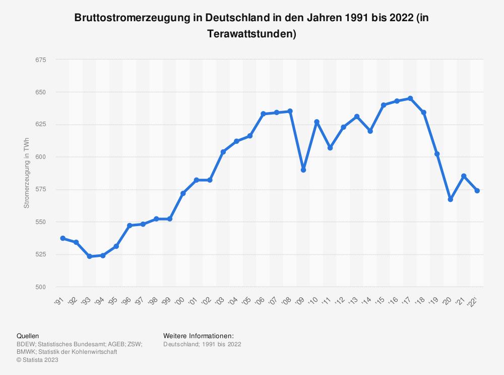 Statistik: Stromerzeugung in Deutschland in den Jahren 1991 bis 2018 (in Terawattstunden) | Statista