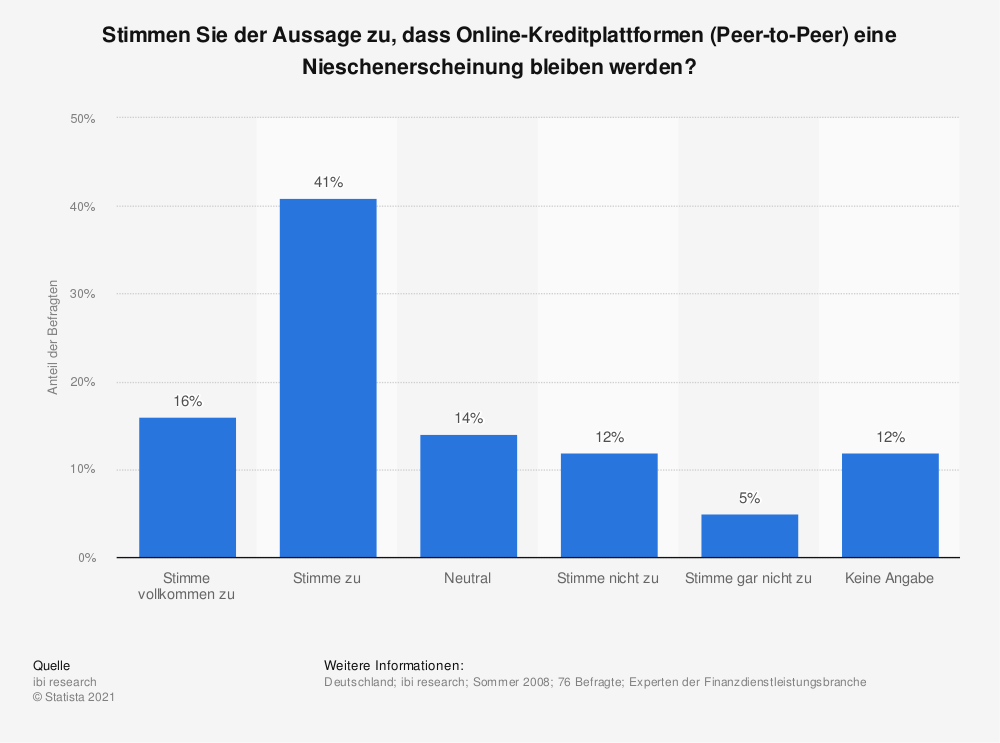 Statistik: Stimmen Sie der Aussage zu, dass Online-Kreditplattformen (Peer-to-Peer) eine Nieschenerscheinung bleiben werden? | Statista