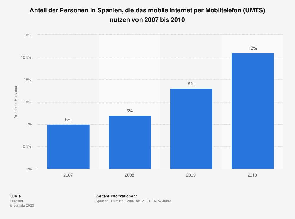 Statistik: Anteil der Personen in Spanien, die das mobile Internet per Mobiltelefon (UMTS) nutzen von 2007 bis 2010 | Statista