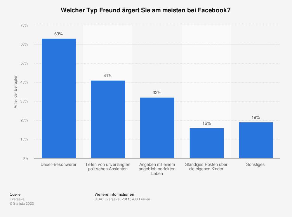 Statistik: Welcher Typ Freund ärgert Sie am meisten bei Facebook? | Statista