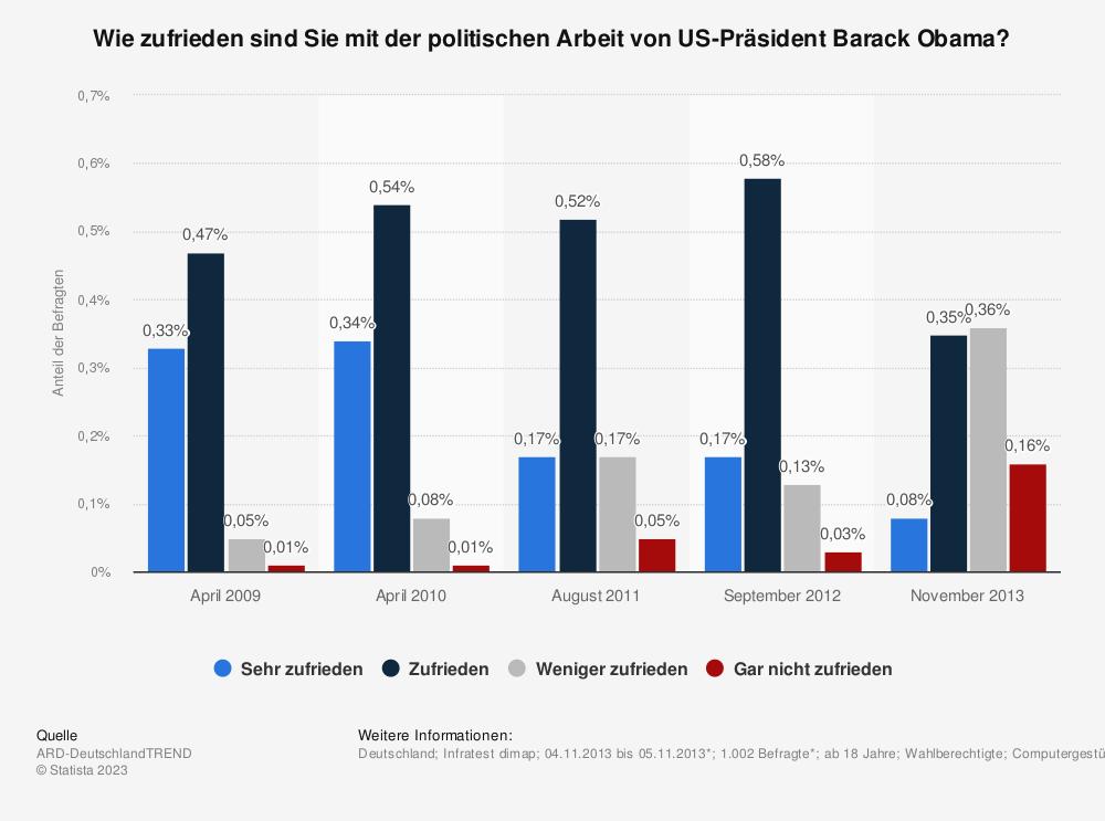 Statistik: Wie zufrieden sind Sie mit der politischen Arbeit von US-Präsident Barack Obama? | Statista
