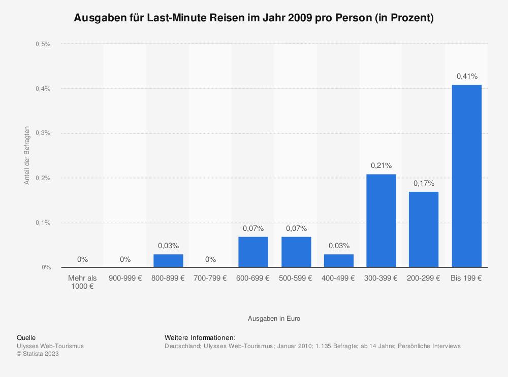 Statistik: Ausgaben für Last-Minute Reisen im Jahr 2009 pro Person (in Prozent) | Statista