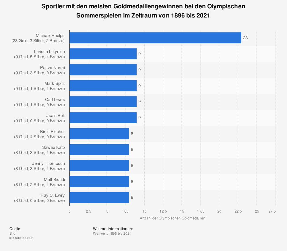 Statistik: Sportler mit den meisten Goldmedaillengewinnen bei den Olympischen Sommerspielen im Zeitraum von 1896 bis 2021 | Statista