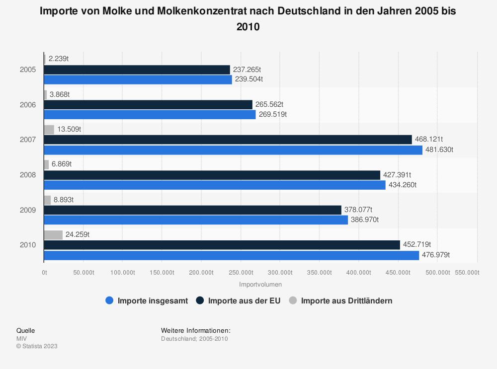 Statistik: Importe von Molke und Molkenkonzentrat nach Deutschland in den Jahren 2005 bis 2010 | Statista