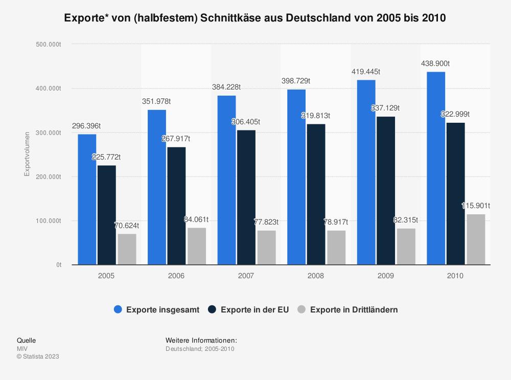 Statistik: Exporte* von (halbfestem) Schnittkäse aus Deutschland von 2005 bis 2010 | Statista