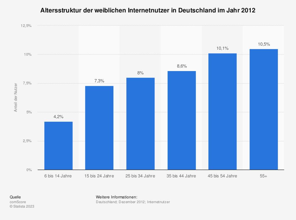 Statistik: Altersstruktur der weiblichen Internetnutzer in Deutschland im Jahr 2012 | Statista