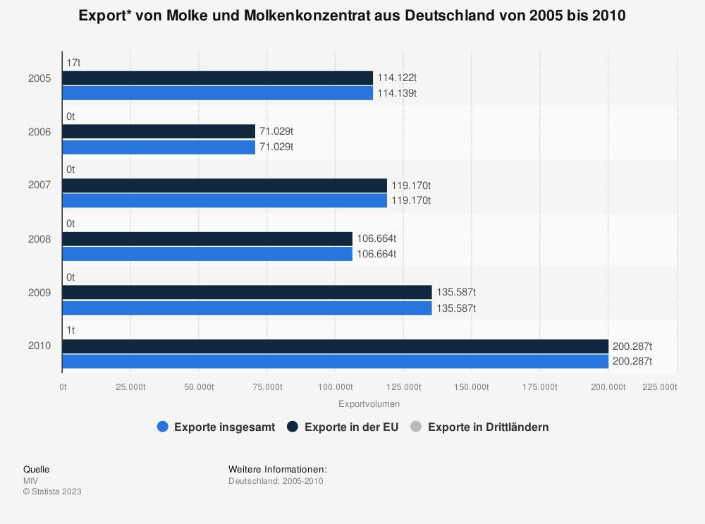Statistik: Export* von Molke und Molkenkonzentrat aus Deutschland von 2005 bis 2010 | Statista