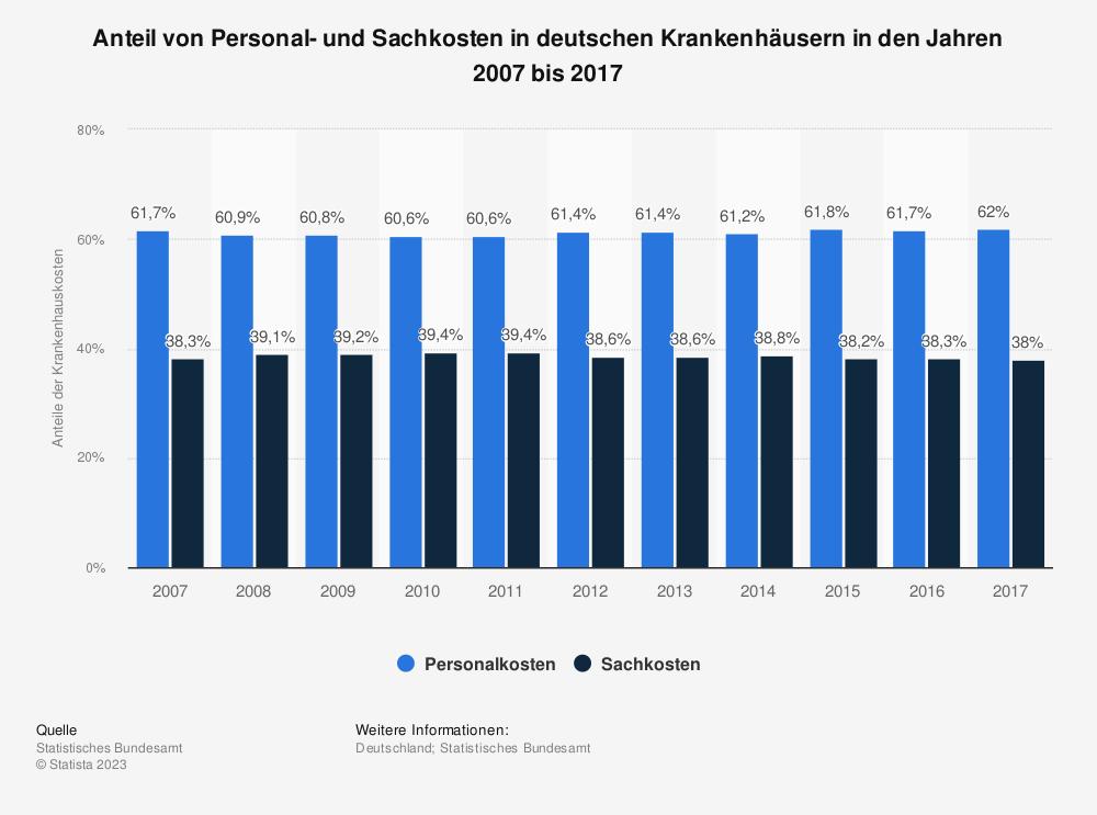 Statistik: Anteil von Personal- und Sachkosten in deutschen Krankenhäusern in den Jahren 2007 bis 2017 | Statista
