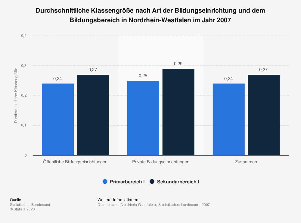 Statistik: Durchschnittliche Klassengröße nach Art der Bildungseinrichtung und dem Bildungsbereich in Nordrhein-Westfalen im Jahr 2007 | Statista