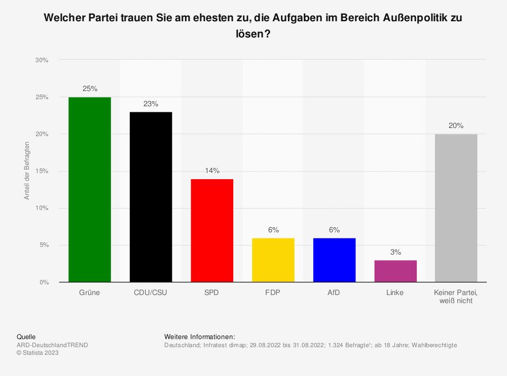 Statistik: Welcher Partei trauen Sie am ehesten zu, eine verlässliche Außenpolitik zu betreiben? | Statista