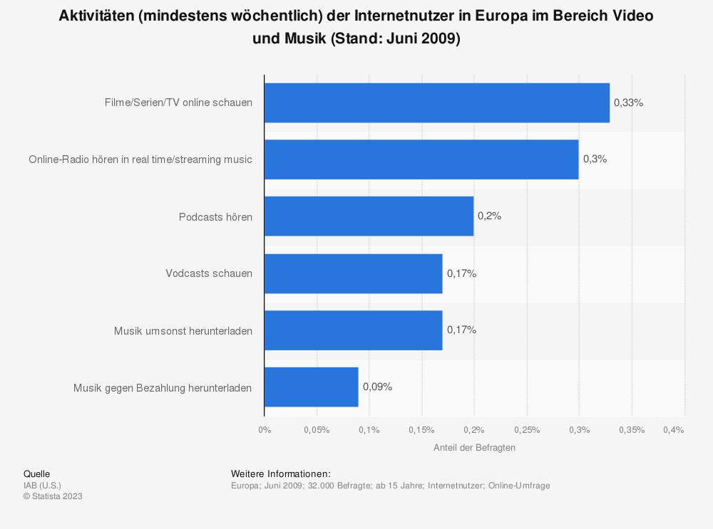 Statistik: Aktivitäten (mindestens wöchentlich) der Internetnutzer in Europa im Bereich Video und Musik (Stand: Juni 2009) | Statista
