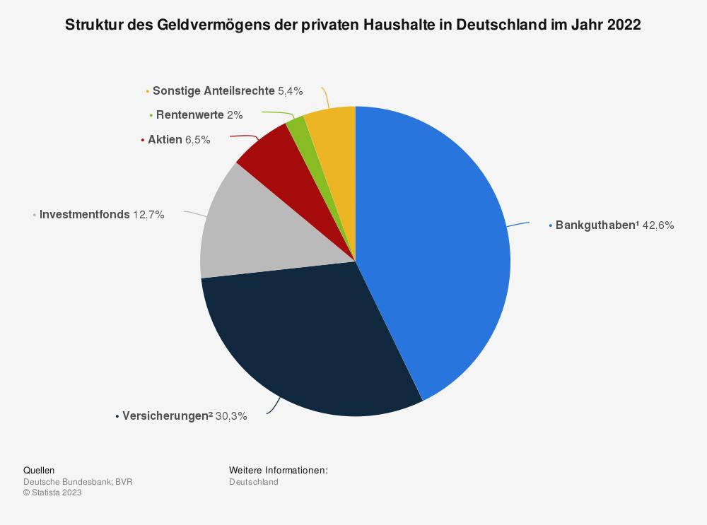 Statistik: Struktur des Geldvermögens der privaten Haushalte in Deutschland im Jahr 2018 | Statista